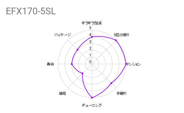 弦交換の件『DADDARIO ( ダダリオ ) / EFX170-5SL』