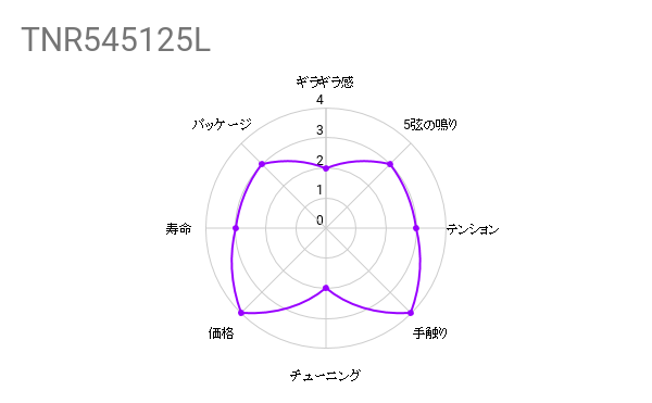 弦交換の件『SIT STRINGS / TNR545125L』
