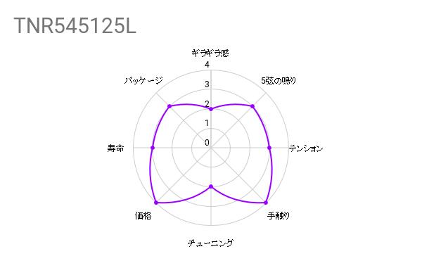 弦交換の件『SIT STRINGS / TNR545125L』