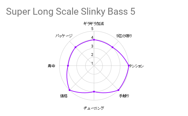 弦交換の件『ERNIEBALL / Super Long Scale Slinky Bass 5』