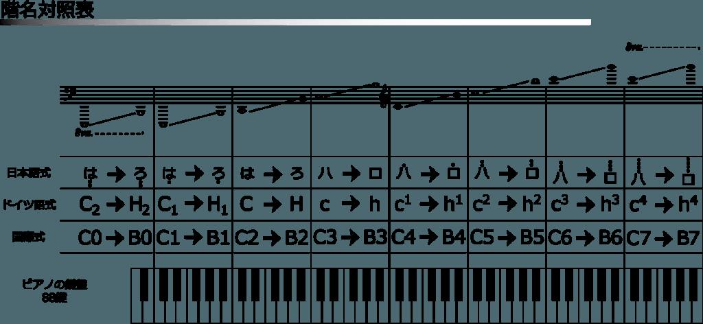 バンドマンこそAbleton Live~ピアノロールをいじる
