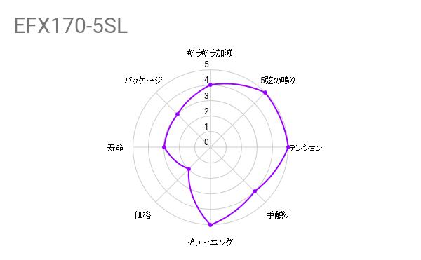 弦交換の件『D'Addario ( ダダリオ ) / EFX170-5SL』
