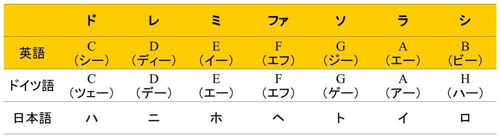 ベースライン制作所~CDEFGAB