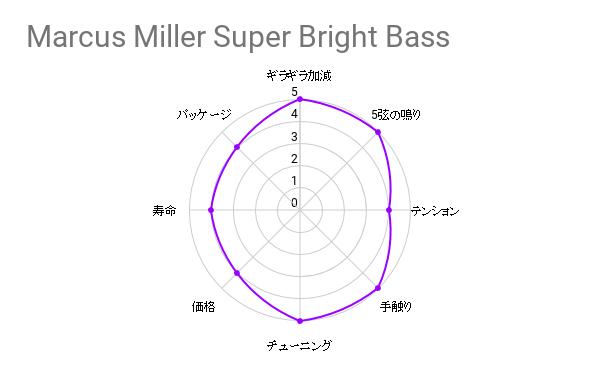 弦交換の件『JIM DUNLOP / DBMMS45125 Marcus Miller Super Bright』